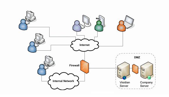 Server-on-Site